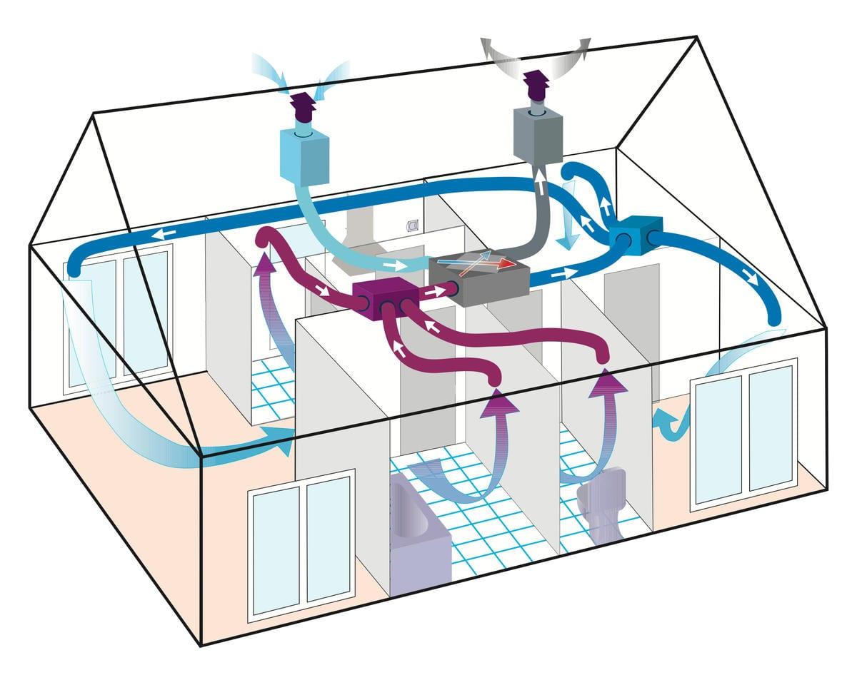 Impianti VMC (Ventilazione Meccanica Controllata)